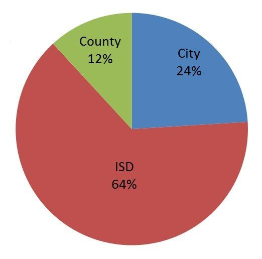 Pie Chart Showing Distribution of Property Tax Rates: County 12%, City 24%, ISD 64%