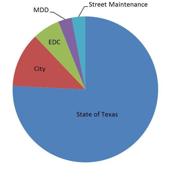 Pie Chart Showing Sales and Use Tax Distribution Between City, EDC, MDD, Street Maintenance, State